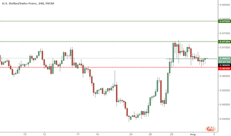 USDCHF: USDCHF --3rd round of uptrend potential?