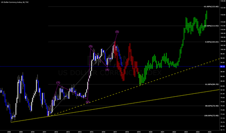 DXY: DXY Movement Posibility