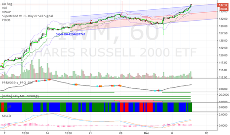 IWM: IWM Short term overbought