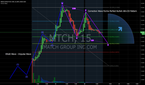 MTCH: AB=CD Correction Wave Pattern on MTCH. First Analysis, Thoughts?