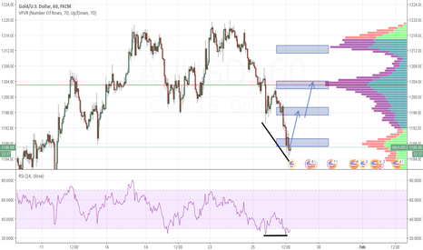 XAUUSD: [Tenuous] Gold Divergence on the H1 - opportunity?