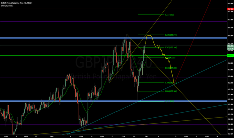 GBPJPY: GBPJPY - Potential Double Top Short