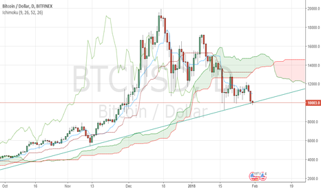 BTCUSD: Will BTC/USD bounce on a 1-day trendline to get uptrend again ?