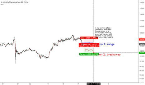 USDJPY: Short USDJPY with T 102 and S 106