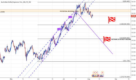 AUDJPY: 3drive At least