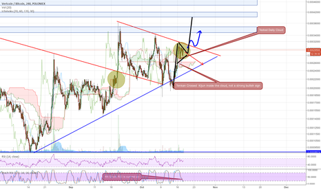 VTCBTC: VTC Likely to break out