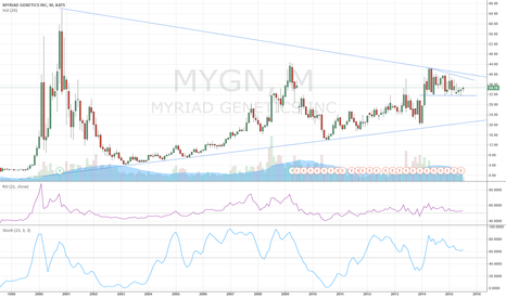 MYGN: MYGN - Very important top triangle