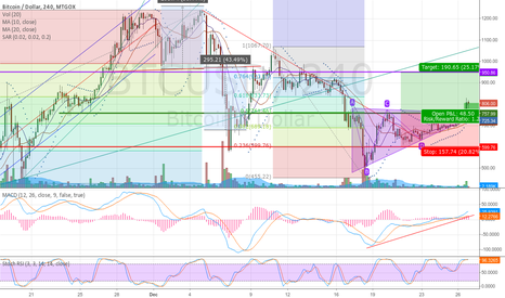 BTCUSD: Uptrend Triangle, Downtrend correction are broken