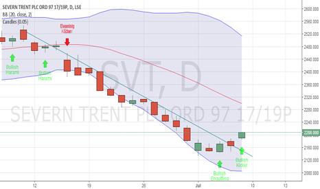 SVT: LSE:SVT possible trend reversal(?)