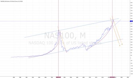 NAS100: NASDAQ TO TUMBLE