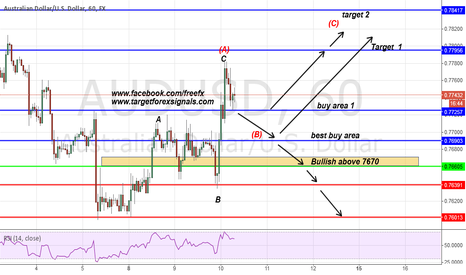 AUDUSD: AUDUSD daily move
