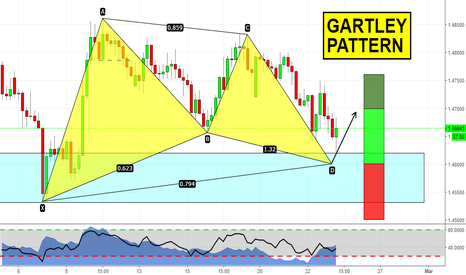 EURNZD: Gartley Pattern su EURNZD