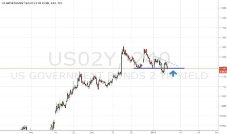 US02Y: us bonds