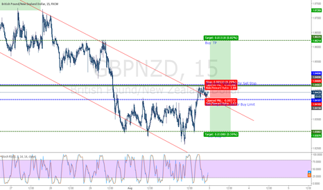 GBPNZD: GBPNZD Pending Order for Employment Change NZD