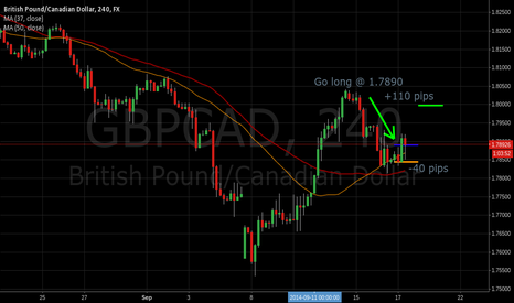 GBPCAD: GBP/CAD Long idea for up to +110 pips for only 40 pips risk,