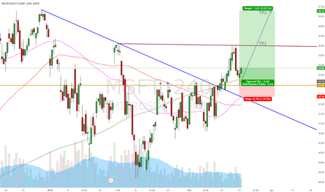 MSFT: Nice long setup in MSFT. Broken through multiple resistance