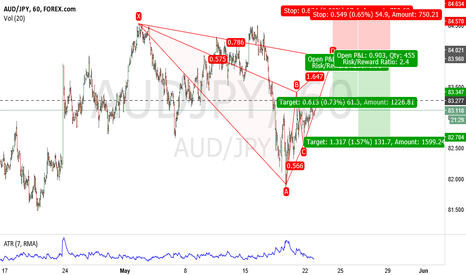 AUDJPY: Potential Bearish Gartley Pattern SHORT