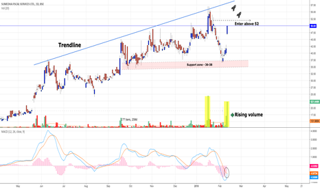 SUMEDHA: Sumedha : Investment stock (Can be multi-bagger)