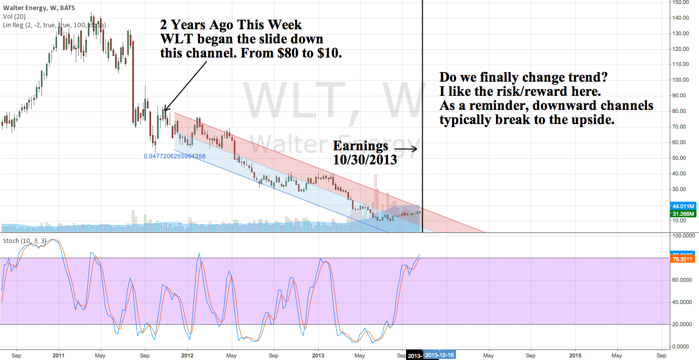 2 Years Ago WLT Began Its Slide Down This Channel. Trend Change?