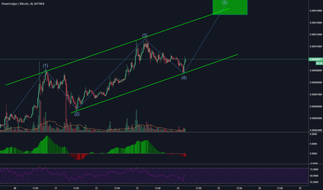 POWRBTC: Loading up for last wave