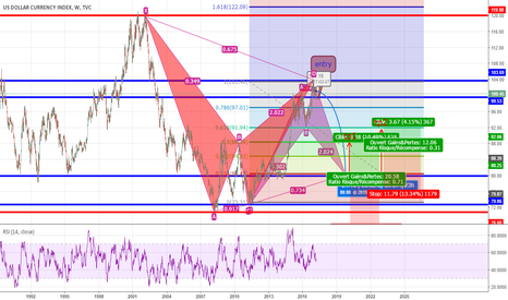 DXY: dxy w1