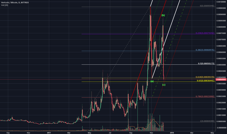 VTCBTC: Some perspective of what just happened