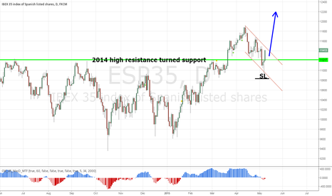 ESP35: Spain IBEX day   momentum aligned with  long term uptrend