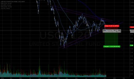 USO: USO 2hr 1yr downside wedge breakout