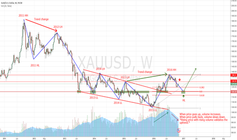 XAUUSD: Short Gold near 1300 level (Resistance) - Short term