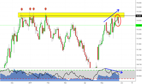 CHFJPY: Nice Divergence At Structure (CJ Analysis)