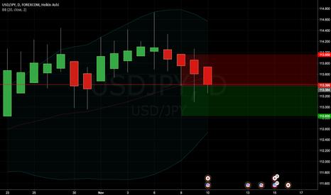 USDJPY: USD/JPY: short