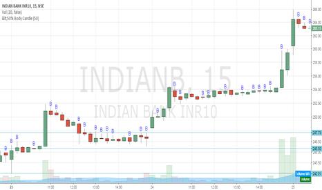 INDIANB: INDIANB Buy @247.8 SL 245.5 Target 1:252.4, 2:254.7