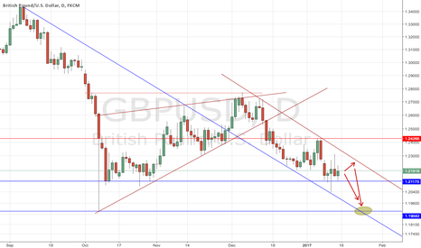 GBPUSD: cable I wonder if that low has to be tested