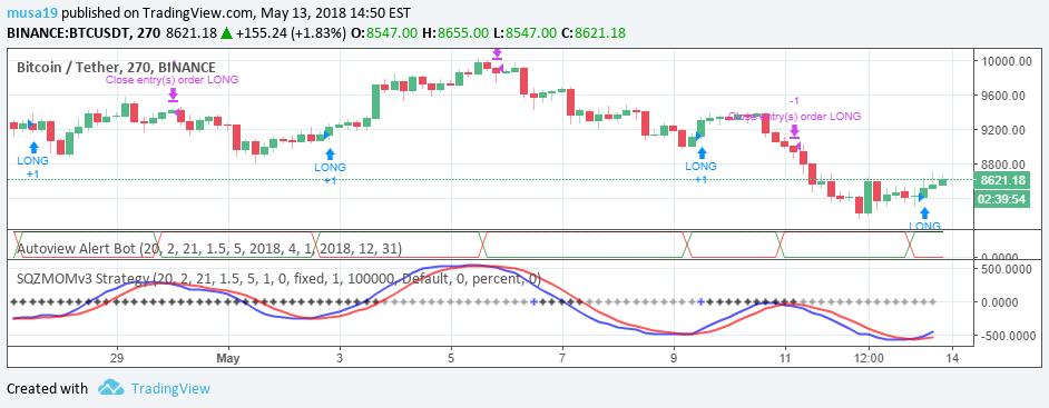 tradingview btc strategie)