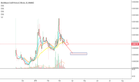 BCPTBTC: $BCPT. You are late to the party.