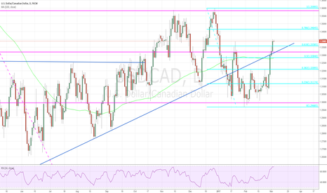USDCAD: lots of upside