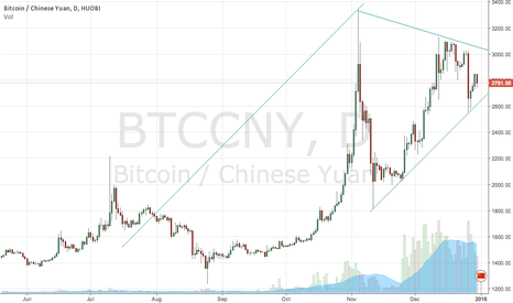 BTCCNY: Triangle forming in $BTC , looks bullish