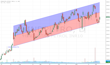 HINDPETRO: HINDPETRO - Taking support at lower regression channel