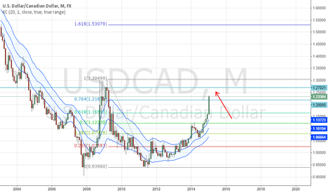 USDCAD: double bottom on monthly huge target!