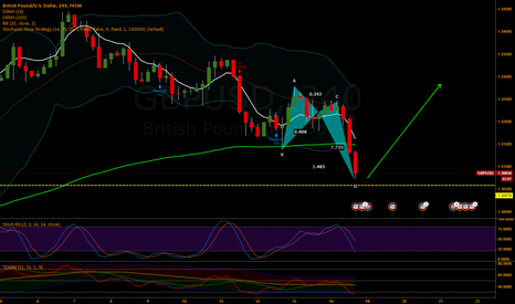 GBPUSD: D complete.....time for reversal