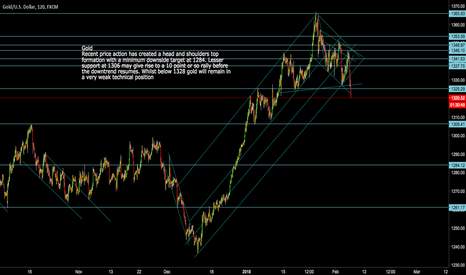 XAUUSD: Gold XAUUSD Head and Shoiulders Top with 1284 downside target