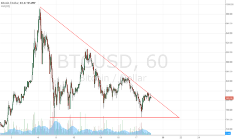 BTCUSD: Descending Triangle Formation