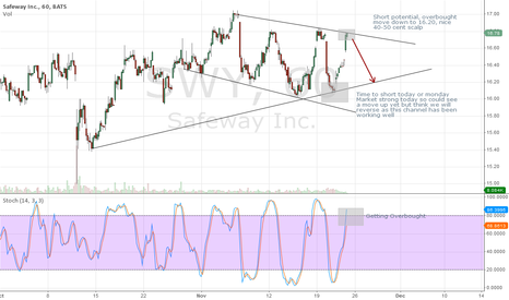 SWY: SWY Short Idea Next Week