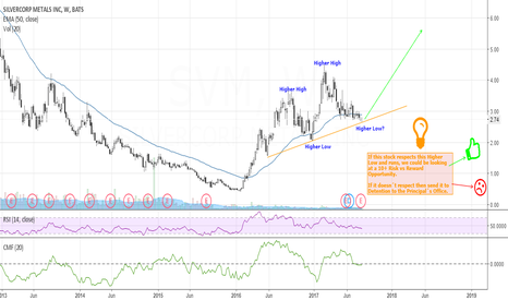 SVM: SilverCorp Long Possible 10RR