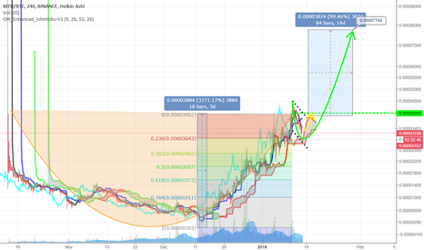 MTHBTC: MTH Large Cup & Handle +100% to 0.00007743 BTC within 14 days