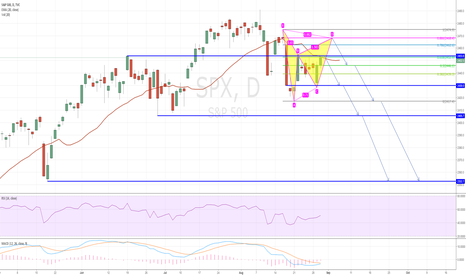 SPX: SPX forming a bearish Gartley Pattern