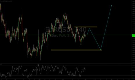 EURUSD: Euro Short and then Long