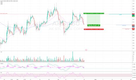 AKS: AKS -- AK Steel Holding Corp. Earning Play (July 25)