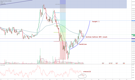 BTGUSD: BTG may be on it again