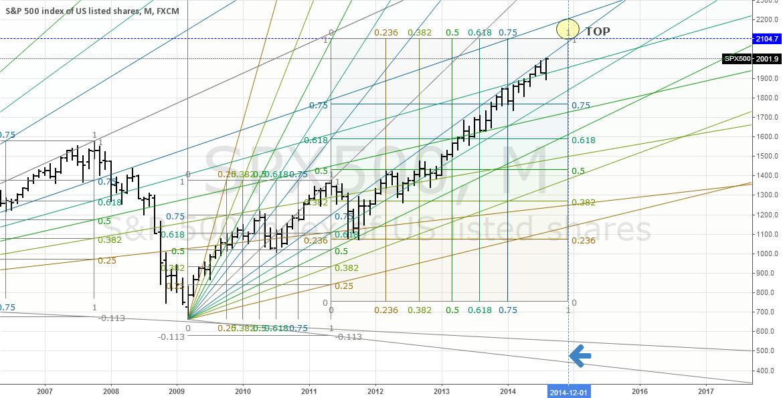 #SPX - #TOP - #TOP -#TOP - 2100 - 2200 - #DECEMBER  - 2014